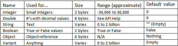 Common variable data types